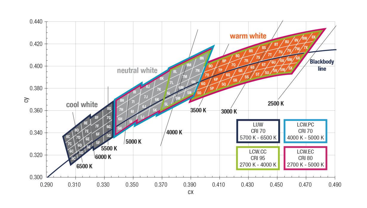 OSLON® SSL white binning
