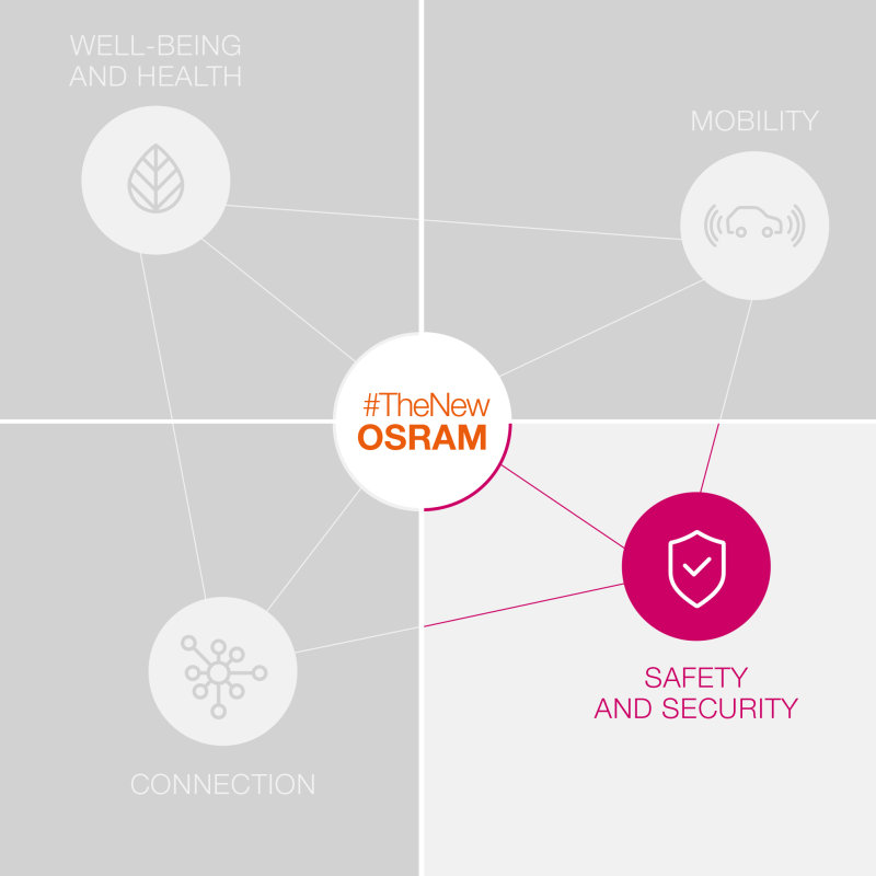 The New OSRAM - Safety & Security
